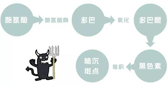 Ingredient pickpocketing with nicotinamide is equal to mastering wealth code?插图4