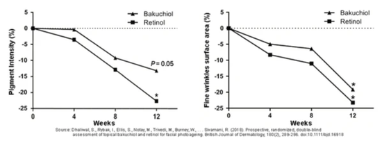 Can retinol become a big winner?插图4