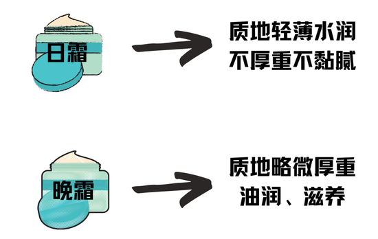 More than 5 thousand of the cream can only be used at night? Is it necessary to have skin care in different time插图10
