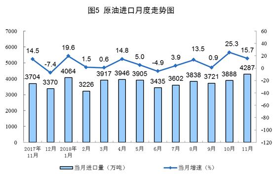 中国原油进口月度走势图(来源:国家统计局)