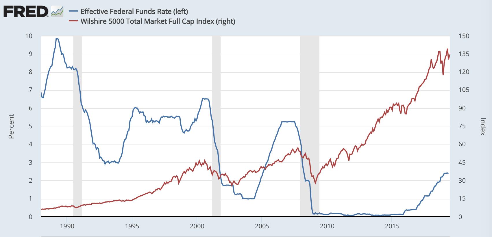 蓝色为美联储基准利率,红色为美国股市Wilshire 5000全市场股票指数。。数。据来源:美联储经济数。据库(FRED)