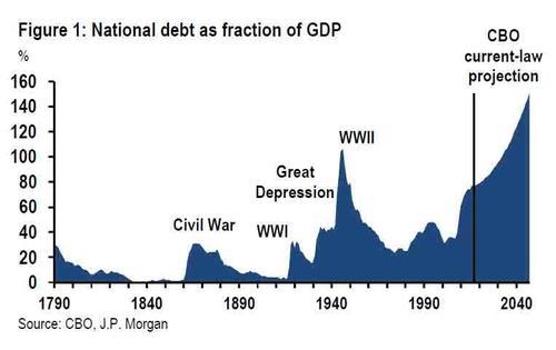 美国债务占GDP比重(图片来源:ZeroHedge)