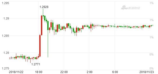 北京时间周四傍晚,在达成脱欧协议草案后,英镑兑美元急升(15分钟K线)(来源:新浪财经)
