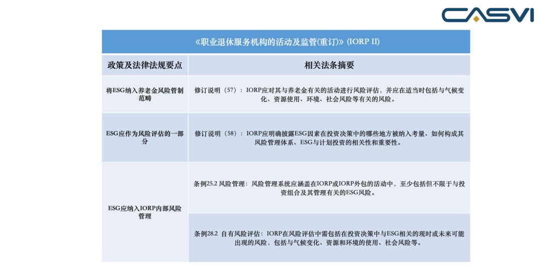 外4 《做事退息服务机构的运动及监管(重订)》(IORP II) 要点概览 来源:社投盟钻研院分析清理