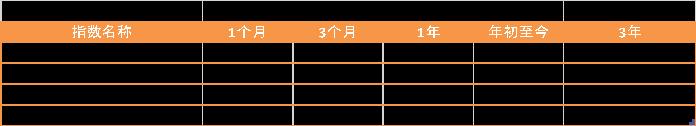 表1:碧桂园·沪深ESG100优选指数与基准指数的绩效(2020/11/17) 资料来源:新浪网大数据中心 商道融绿咨询有限公司
