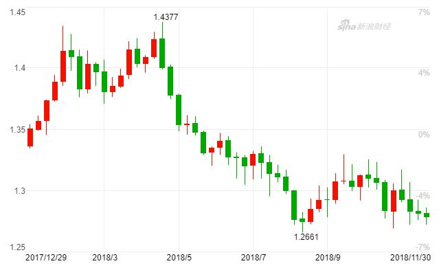 岁首以来,英镑兑美元(GBP/USD)汇率大幅摇曳(周K线图)(图片来源:新浪财经)