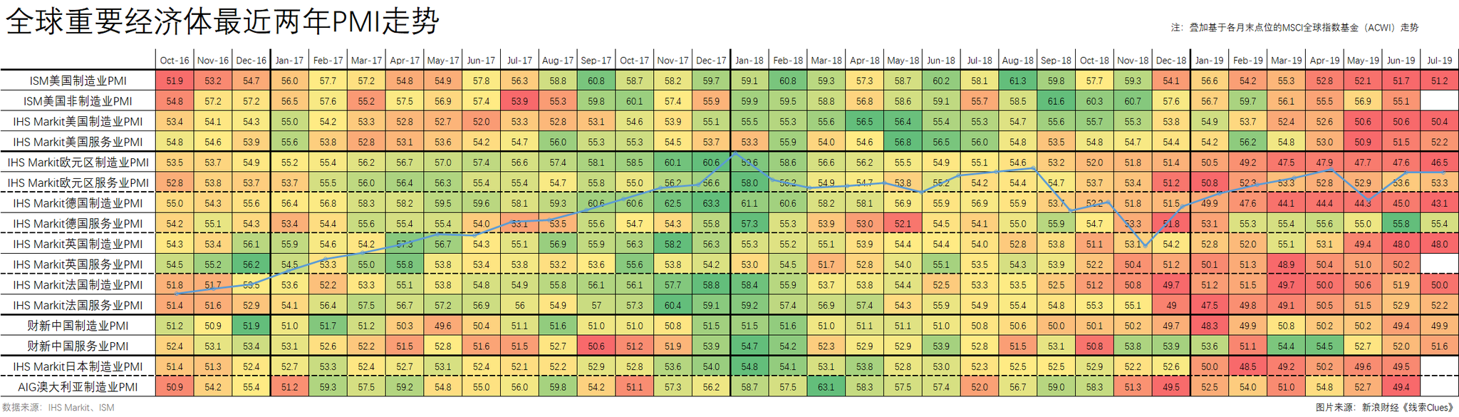 最近两年主要经济体采购经理指数(PMI),叠加基于各月末收盘价位的MSCI全球指数基金(ACWI)走势。(图片来源:新浪财经)