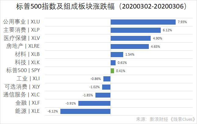 标普500指数及组成板块涨跌幅(以代表性基金表征)(图片来源:新浪财经)