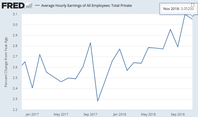 据美国做事统计局(BLS)12月8日公布的数据,11月份美国一切幼我非农雇员平均幼时工资同比添长3.1%,持平预期值及前值。(图片来源:Fred、新浪财经清理)