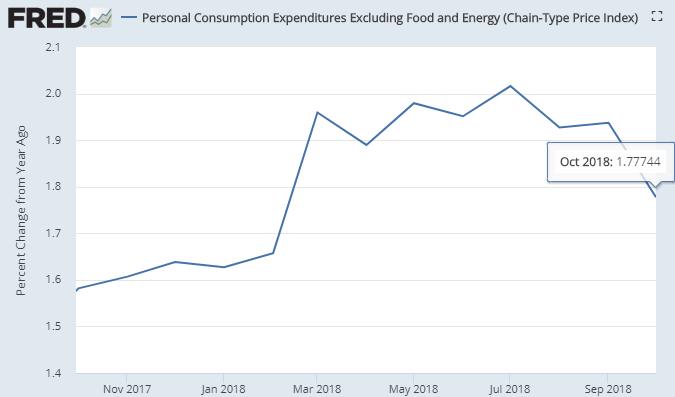 据美国经济分析局(BEA)11月29日公布的数据,10月美国中间幼我消耗支付(PCE)价格指数同比添幅为1.8%,矮于预期的1.9%。(图片来源:Fred、新浪财经清理)