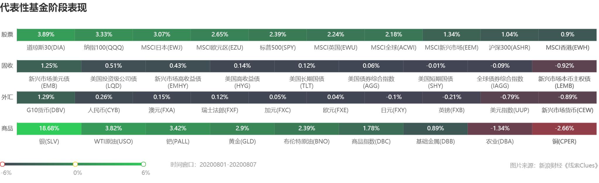 投资周报:A股等待方向选择 下周关注美刺激方案及重磅数据