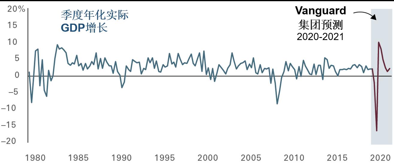 急剧但短暂的衰退 (资料来源:美国经济分析局历史数据,Vanguard集团计算)