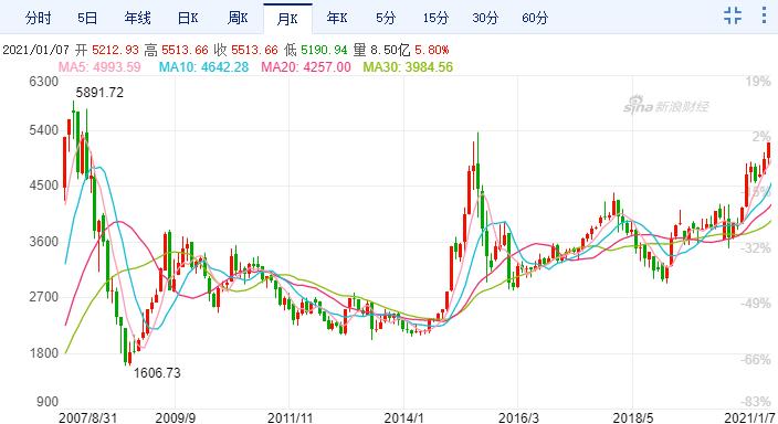 沪深300指数逼近2007年10月高点 (图片来源:日本大香蕉伊人齿)