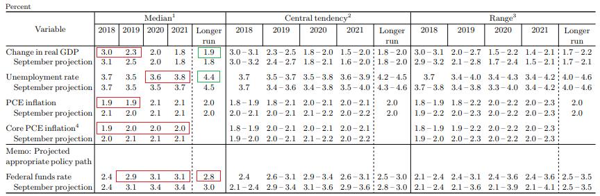 FOMC委员们对美国经济及联邦基金利率的预期。绿色框中片面为展望中位值(median)上修的指标,红色框中片面为展望中位值下修的指标。(图片来源:美联储、新浪财经《线索Clues》清理)