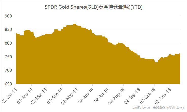 截至11月22日,全球最大黄金ETF——SPDR Gold Shares(GLD)的黄金持仓量报762.92吨。(图片来源:新浪财经《线索Clues》)