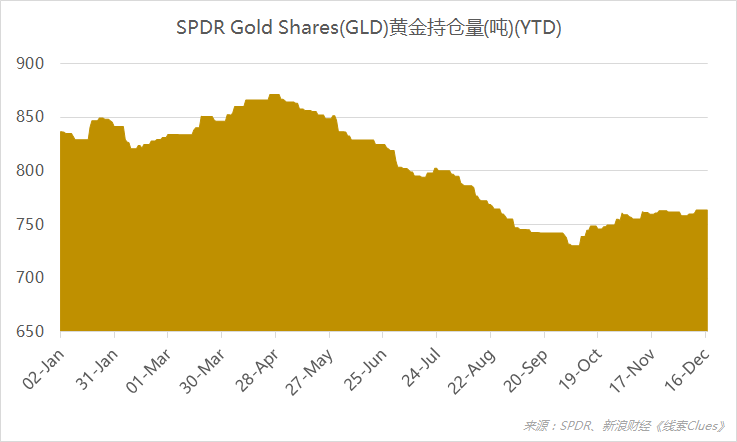 截至12月17日,全球最大黄金ETF——SPDR Gold Shares(GLD)的黄金持仓量报763.56吨。(图片来源:新浪财经《线索Clues》)