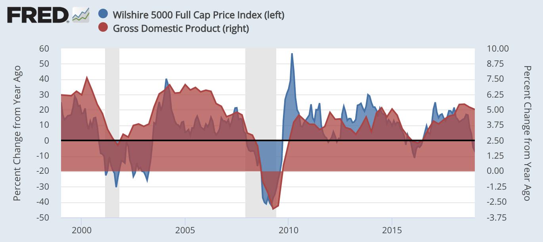 蓝色为Wilshire 5000全股指数。同。比添长率(左),红色为名义GDP同。比添长率(右)。数。据来源:美联储经济数。据库(FRED)