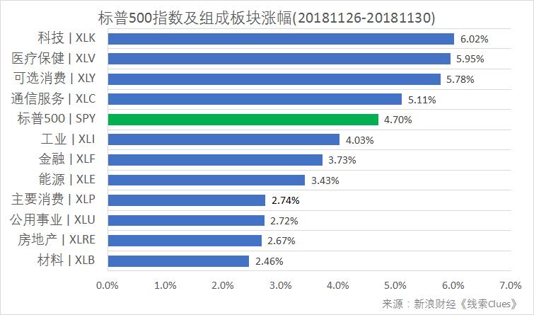 标普500指数及构成板块周涨跌幅(以代外性基金外征)(图片来源:新浪财经)