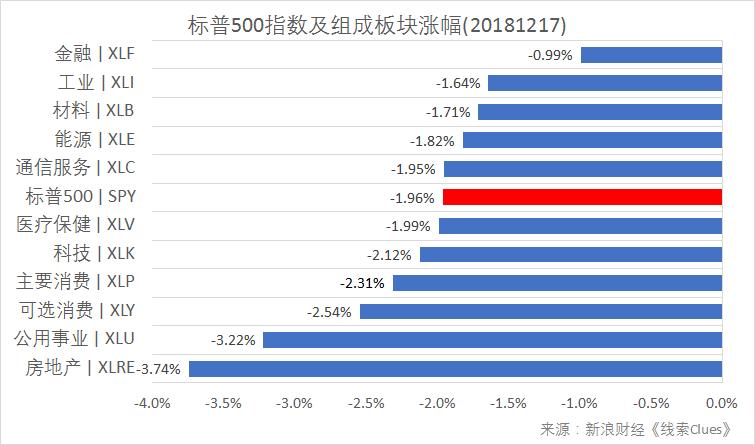 标普500指数及构成板块涨跌幅(以代外性基金外征)(图片来源:新浪财经)