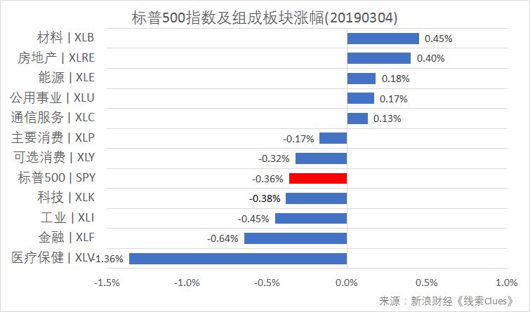 标普500指数及组成板块涨幅(以代表性基金表征)(图片来源:新浪财经)