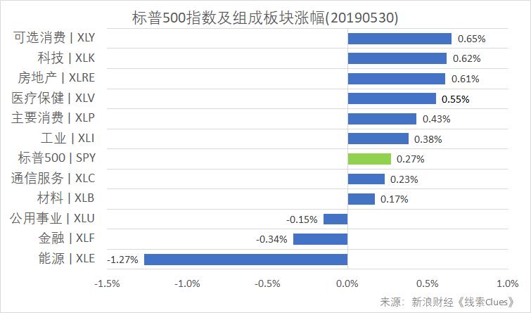 標普500指數及構成板塊漲跌幅(以代表性基金表征)(圖片來源:新浪財經)