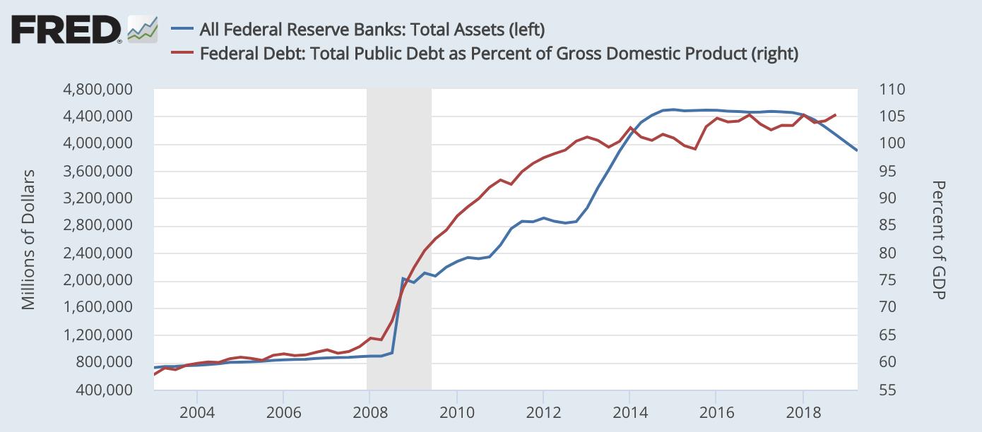 蓝色为美联储资产总量(左),红色为美国当局欠债占GDP比率(右)。数。据来源:美联储经济数。据库(FRED)