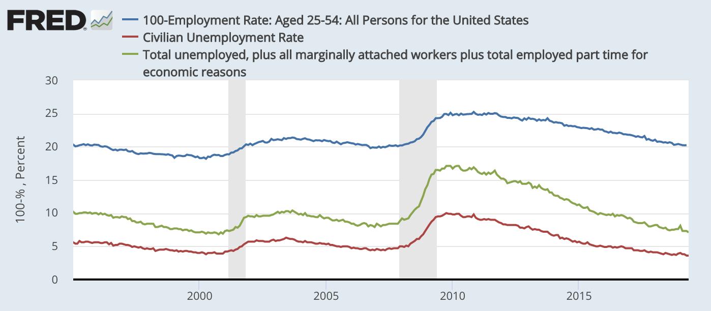 红线为美国官方行使的赋闲率,绿线为包含半赋闲者的赋闲率,蓝线为通盘适龄人口(25-54岁)的赋闲率(1-适龄就业人数。 / 适龄人口总数。)。数。据来源:美联储经济数。据库(FRED)