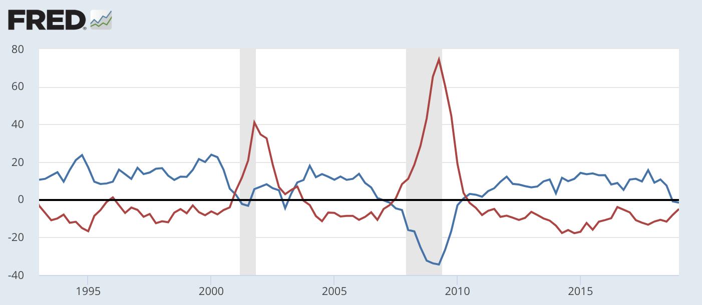 红线为赋闲率同。比(百分点),蓝线为某非必须消,耗品零售额的同。比(乘2倍)。数。据来源:美联储经济数。据库(FRED)