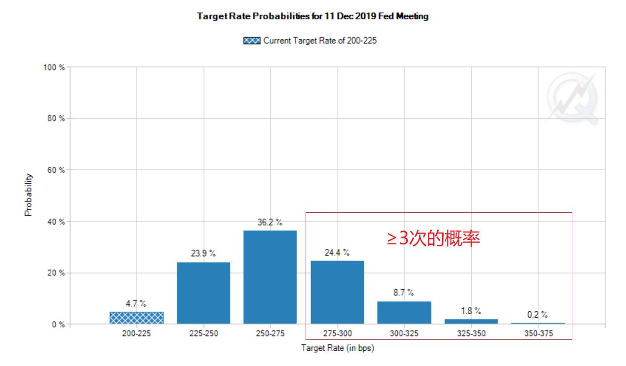 据CME网站FedWatch工具,截至北京时间22日晚联邦基金期货定价隐含美联储到明年底前加息三次及以上的概率为35.1%(来源:CME、新浪财经整理)