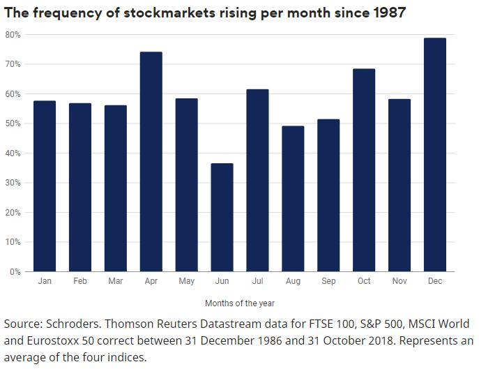 1987年后全球股指每月上涨的频率(来源:施罗德)