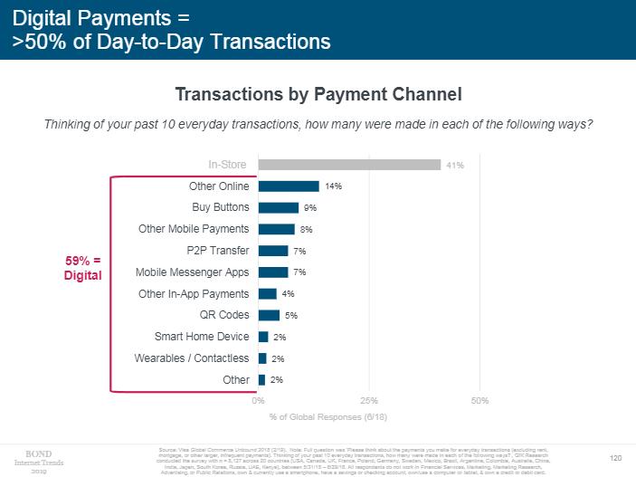 不同支付渠道的交易规模(图片来源:《Internet Trends 2019》)