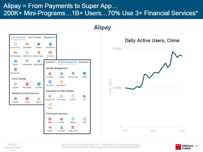 """报告称,支付宝始于电子钱包,进化成""""超级APP""""(图片来源:《Internet Trends 2019》)"""