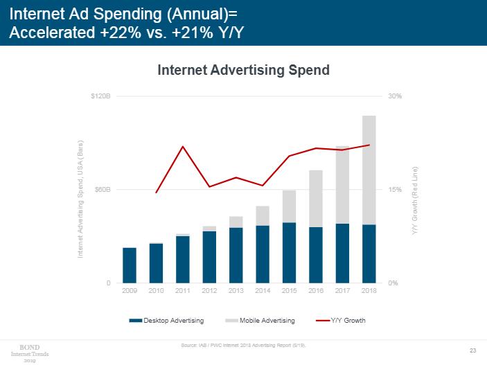 互联网广告支出趋势(图片来源:《Internet Trends 2019》)