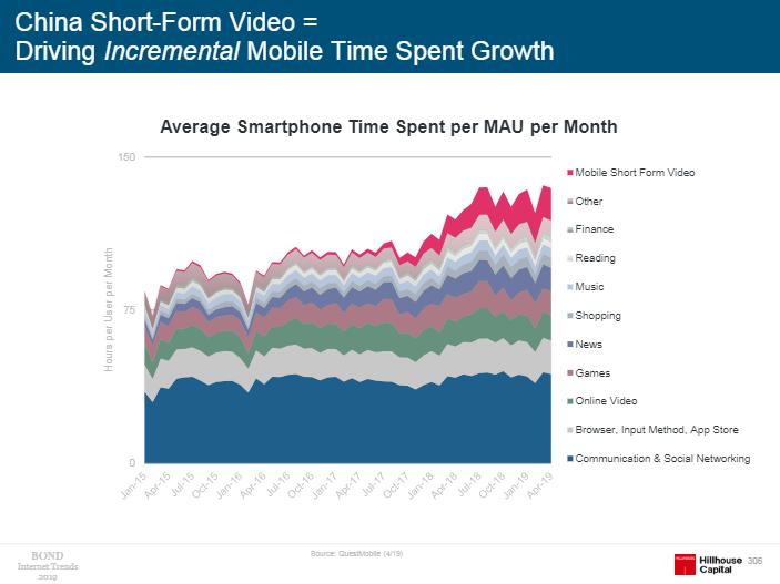 中国移动互联网月活跃用户平均使用时长(分品类)(图片来源:《Internet Trends 2019》)