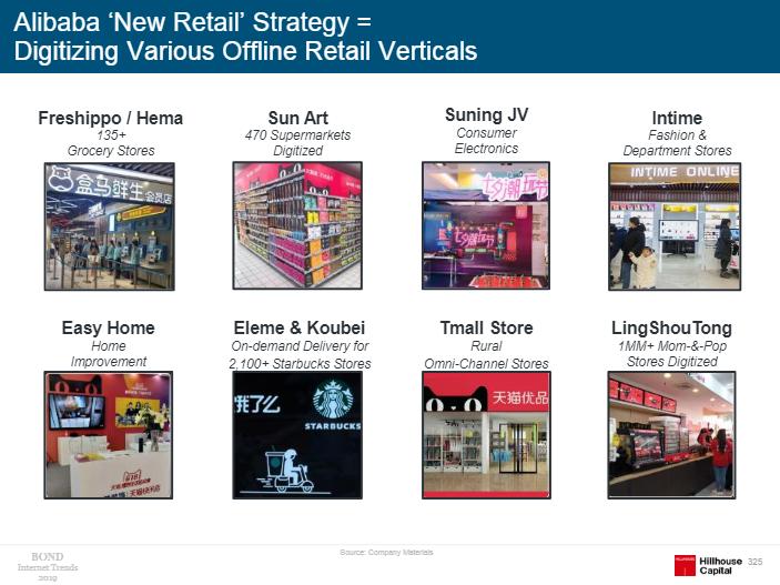 线下零售数字化(图片来源:《Internet Trends 2019》)