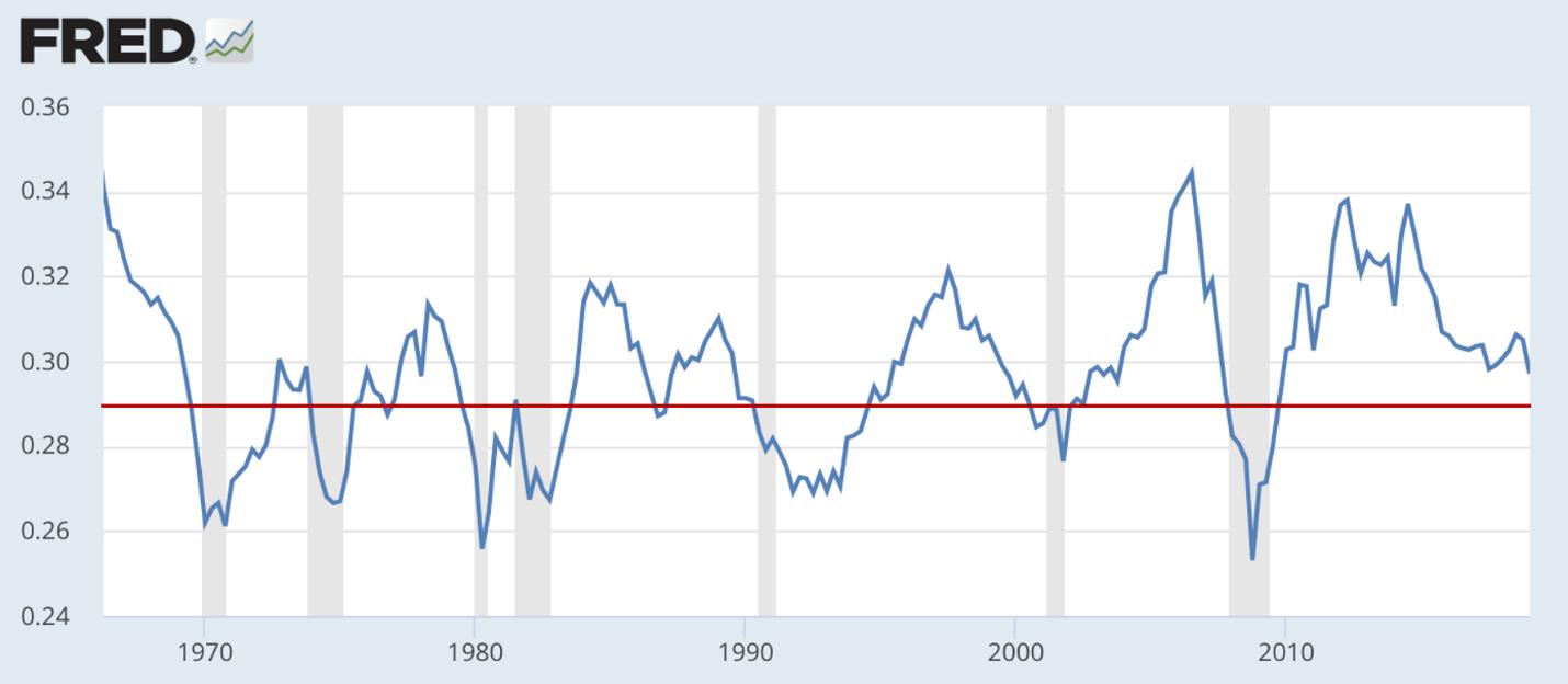 美国企业税前利润率指标。数。据来源:美联储经济数。据库(FRED)