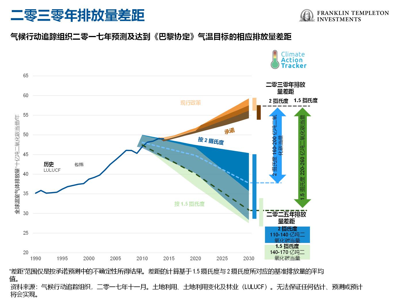 2030年排放量差距(图片来源:FTI)