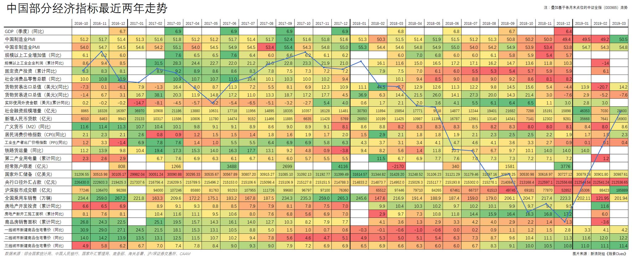 中国片面经济指标比来两年数据,叠添基于各月末点位的中证全指(000985)走势(图片来源:《线索Clues》)