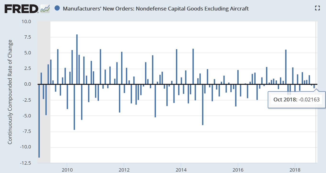 据美国普查局12月6日更新的数据,10月份扣除飞机的非国防资本品订单环比零添长。(图片来源:Fred、新浪财经清理)