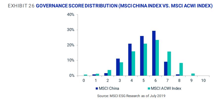 MSCI王晓书观点:ESG之公司治理