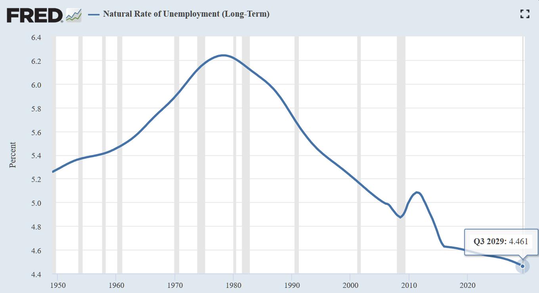 美国国会预算办公室(CBO)估算的自然赋闲率(来源:Fred、新浪财经清理)