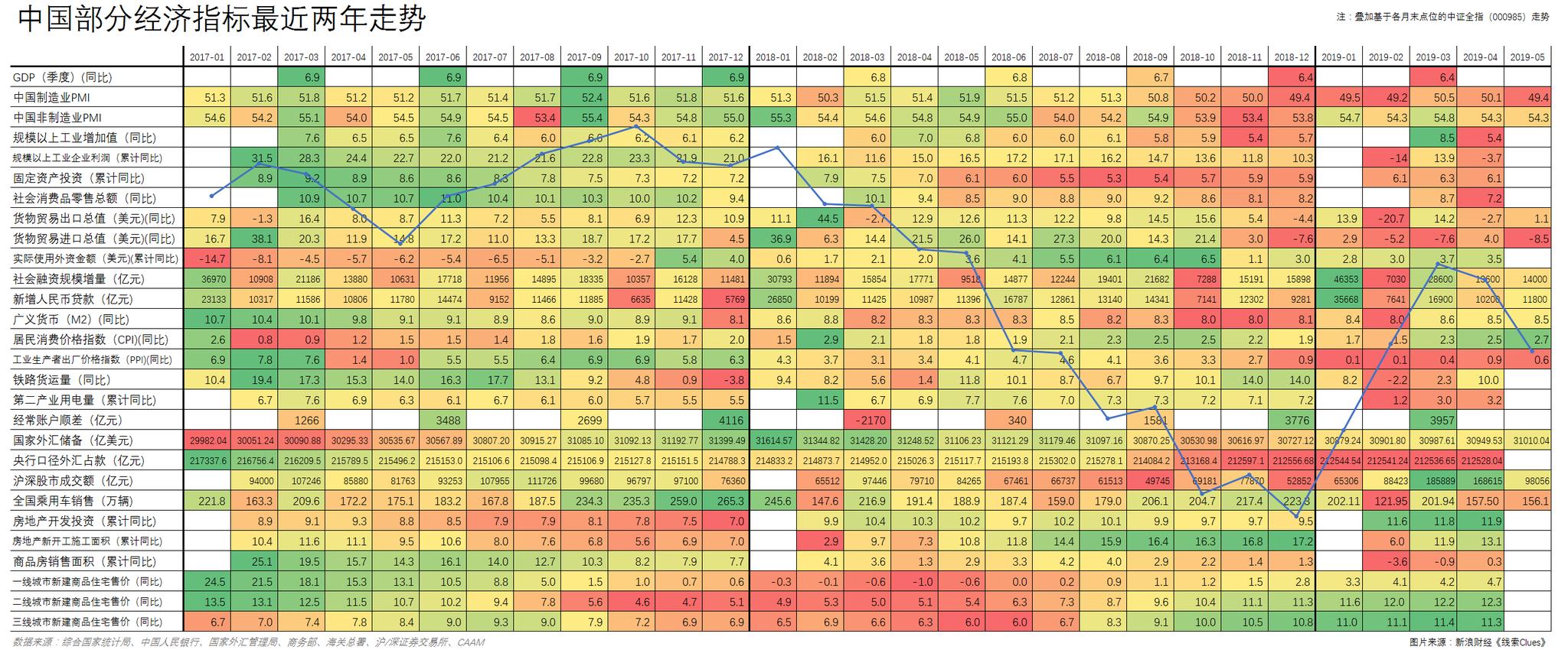 中国片面经济指标近来两年数据,叠添基于各月末点位的中证全指(000985)走势(图片来源:《线索Clues》)