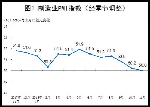 中国制造业PMI指数走势(经季节调整)(图片来源:国家统计局)