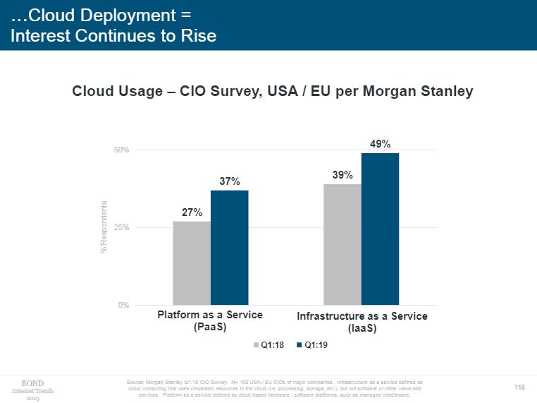 云计算应用普及率在欧美市场继续上升(图片来源:《Internet Trends 2019》)
