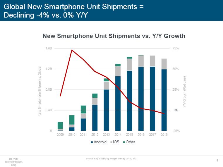 2018年,全球新智能手机出货量同比下降4%(图片来源:《Internet Trends 2019》)