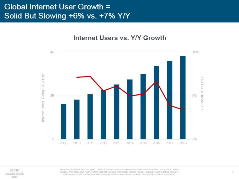 全球互联网用户增长稳定,但增速放缓(图片来源:《Internet Trends 2019》)