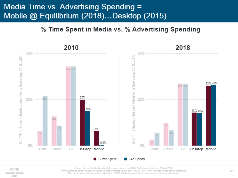 移动端广告支出占比从2010年的0.5%上升至2018年的33%,已经逼近份额最大的电视媒体(图片来源:《Internet Trends 2019》)