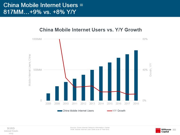 中国移动互联网用户规模和年增长率(图片来源:《Internet Trends 2019》)
