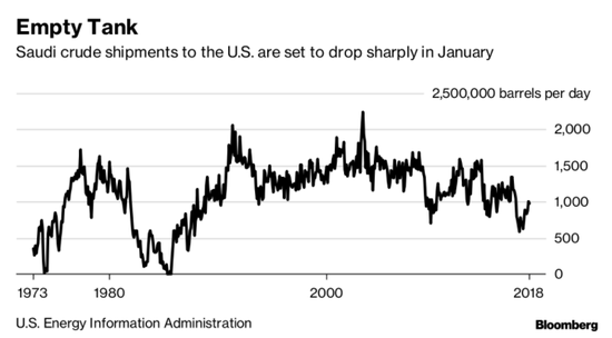 明年1月,沙特对美国的原油出口将大幅降低(来源:Bloomberg)