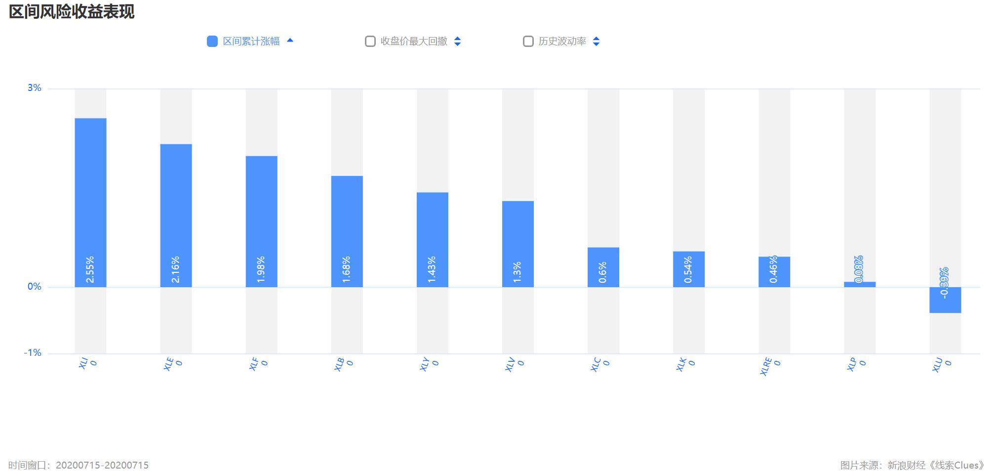 沪指暴跌4.5% 标普500盘中一度收复今年全部失地